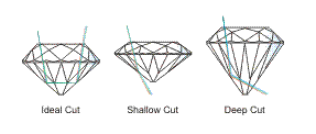 Diamond 4 C 02 proportion