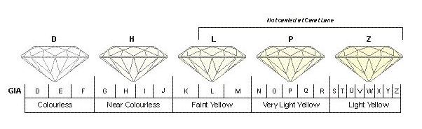 Diamond 4 C 04 color grade