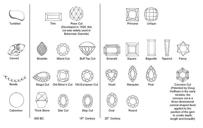 Gemstone Cutting 5
