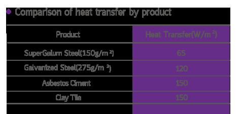 เปรียบเที่ยบการนำพาความร้อนของสารประกอบต่างๆ
